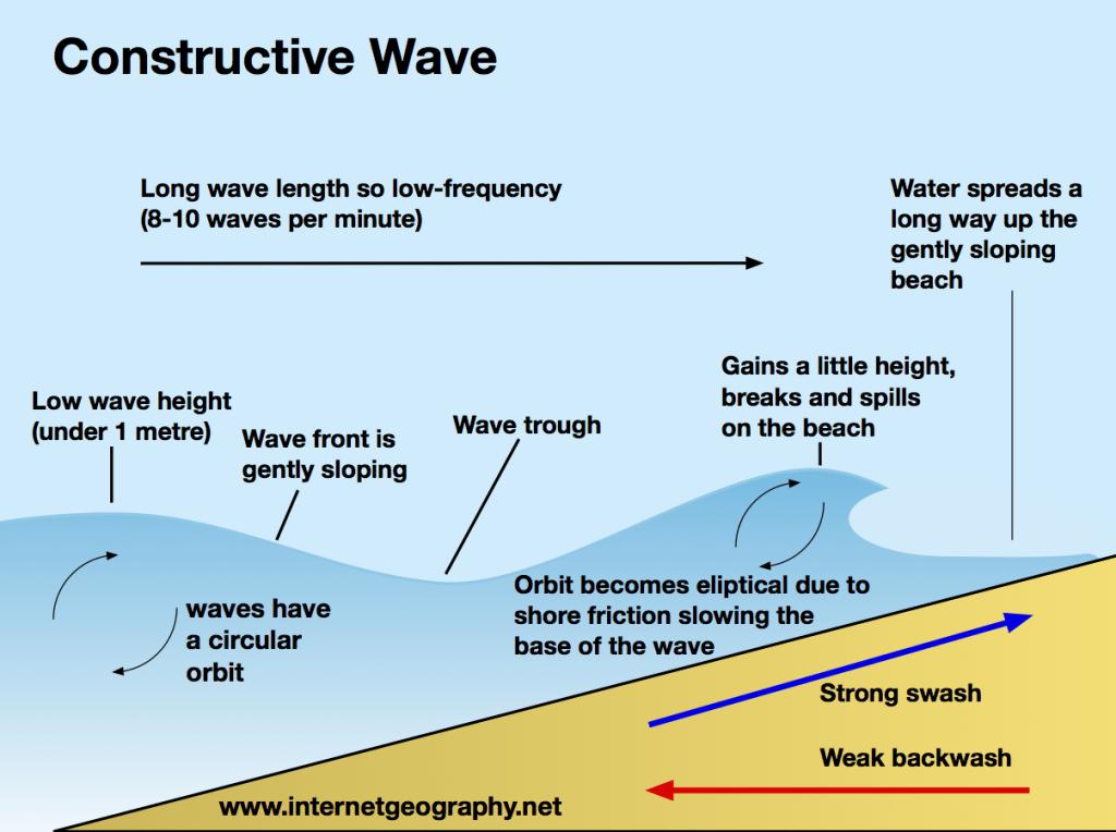 Constructive wave