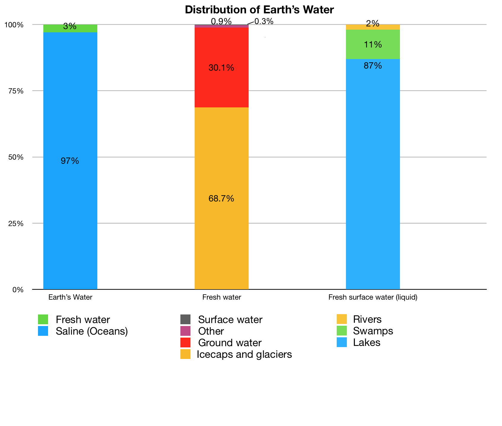 hight resolution of distribution of earth s water