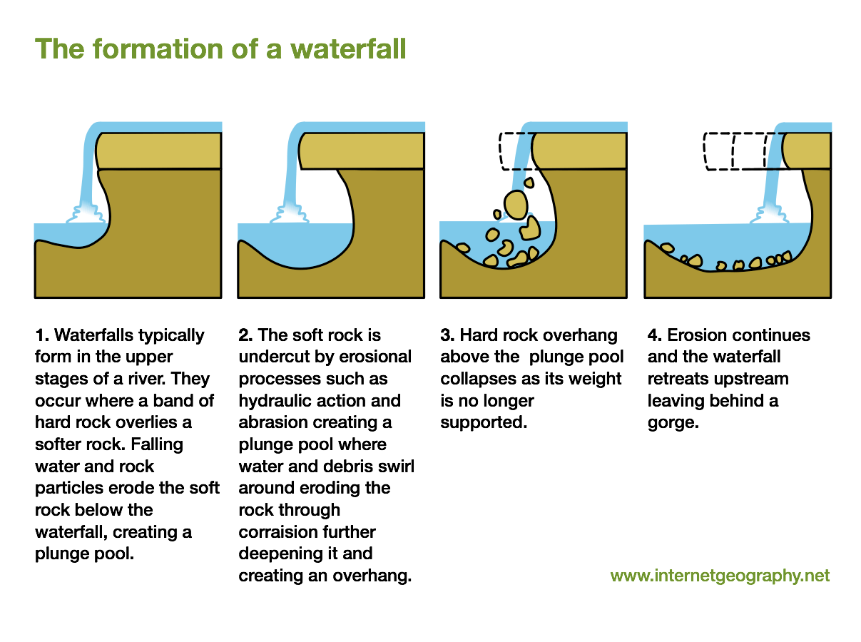 levee cross section diagram sequence alternate flow example waterfalls a level geography