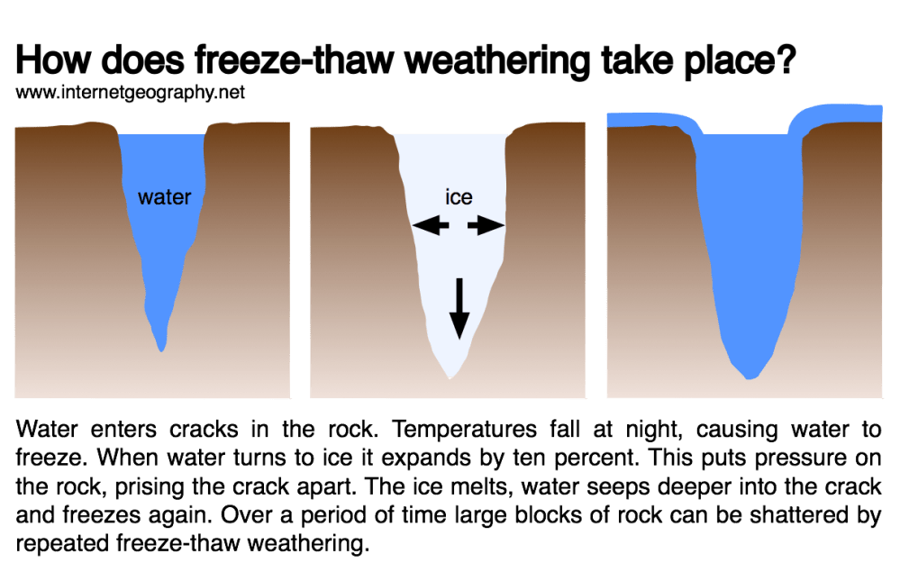 medium resolution of freeze thaw weathering