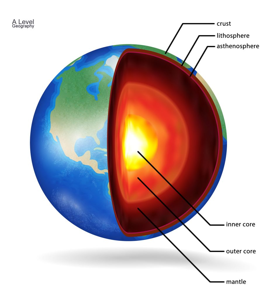 The structure of the Earth diagram