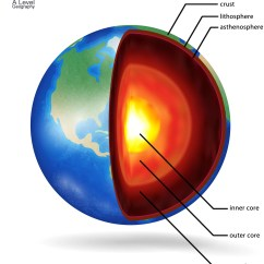 Structure Of The Earth Diagram Usb 2 0 Cable Wiring A Level Geography
