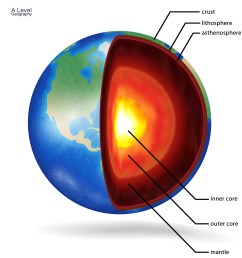 structure of the earth a level geographythe structure of the earth diagram [ 2000 x 2300 Pixel ]