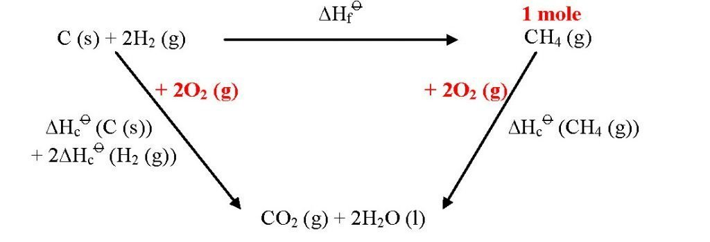 Chemical Energetics: Application of Hess' Law & Energy