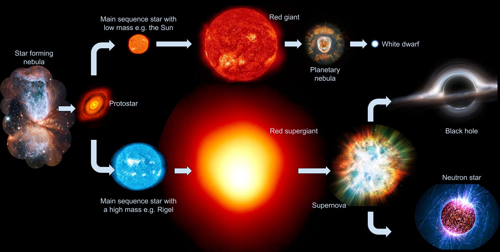 diagram of a low mass star life cycle john deere l120 automatic wiring mr toogood physics stars supernovae black holes