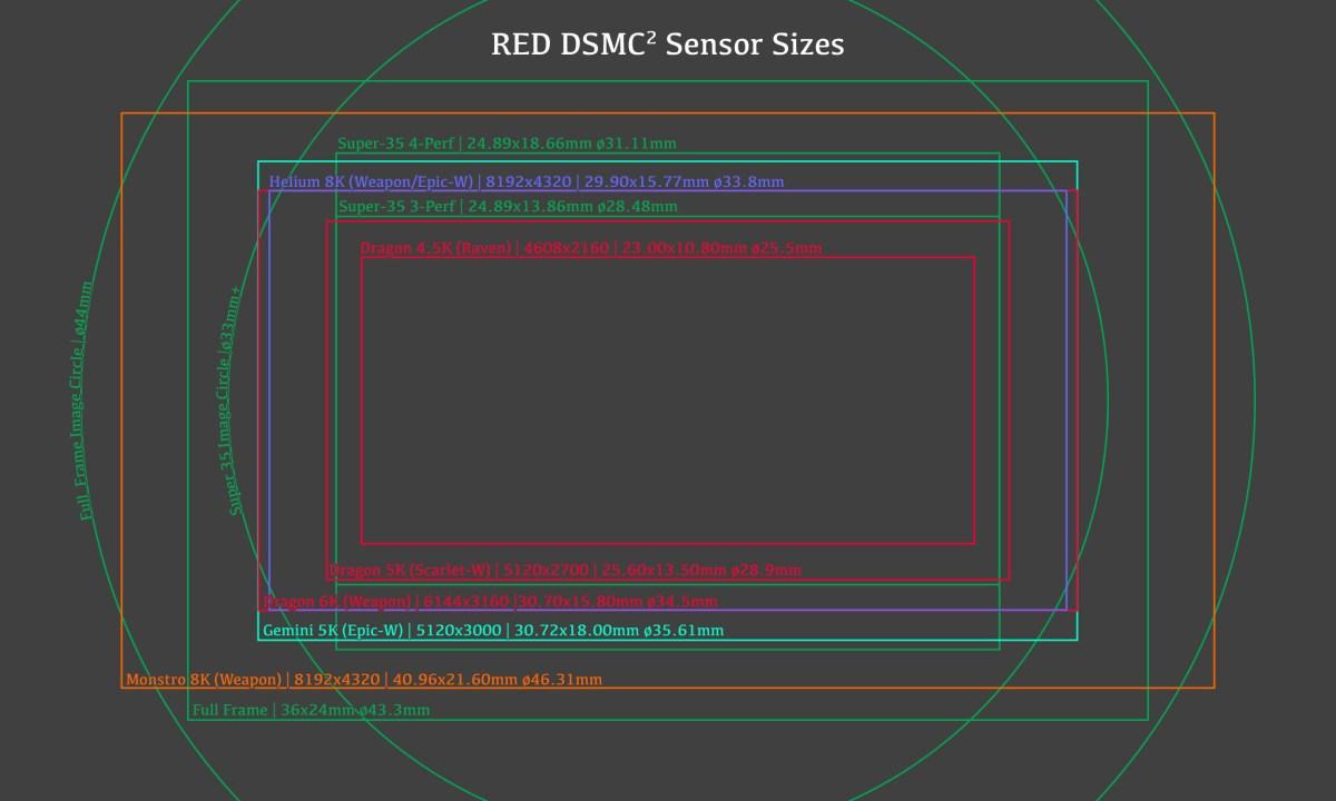 RED DSMC2 Sensor Sizes