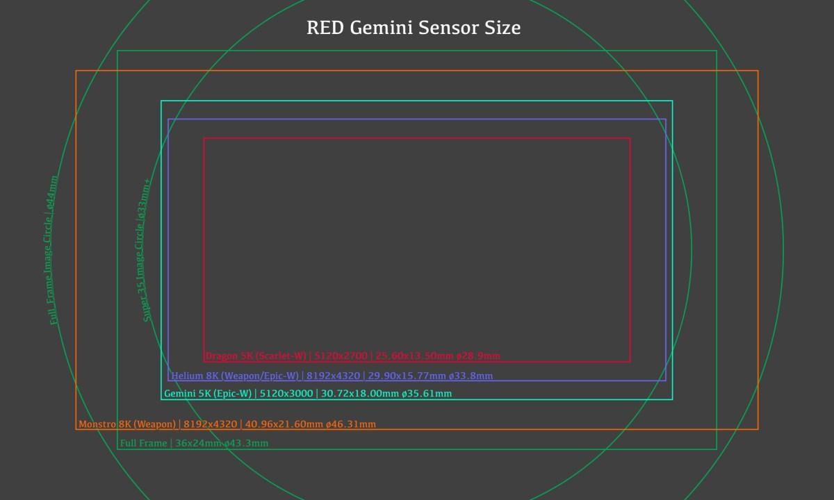 RED Gemini Sensor Size
