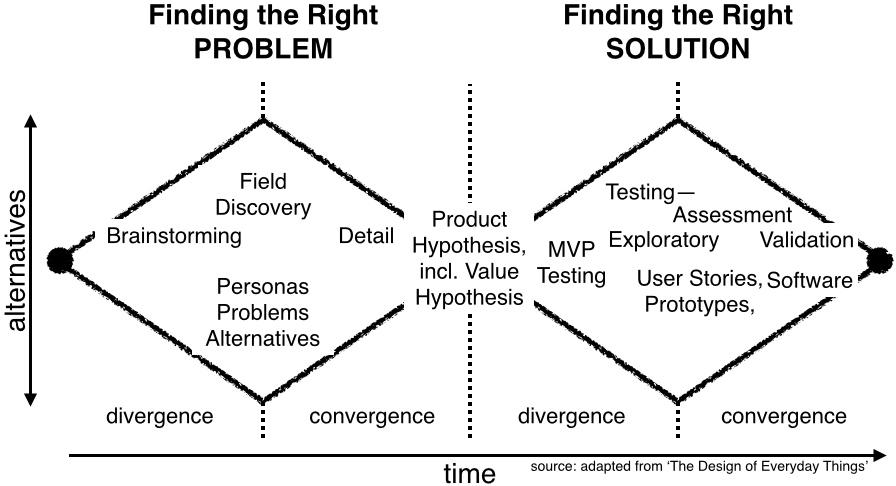 The Customer Discovery Handbook