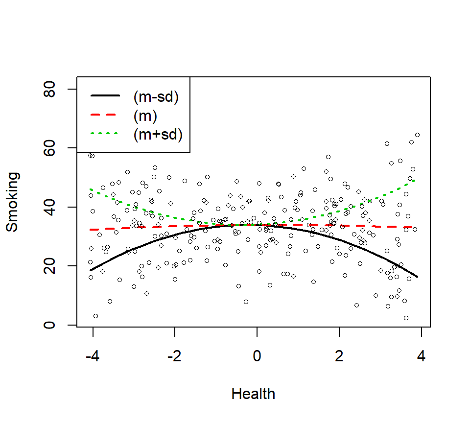 hight resolution of lets plot just the main effect and think about what it means relative the power