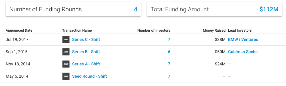 shift pitch deck fundraising