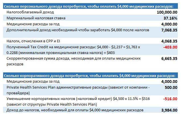 Медицинские расходы и Private Health Services Plan