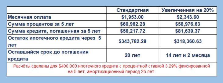 Ипотечный кредит - Таблица 1