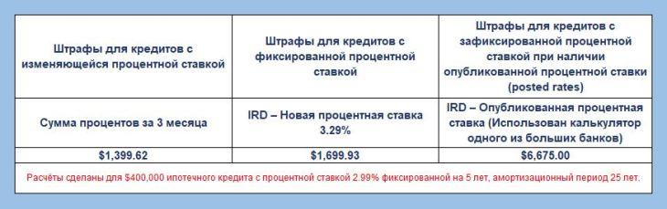 Ипотечный кредит - Таблица 2