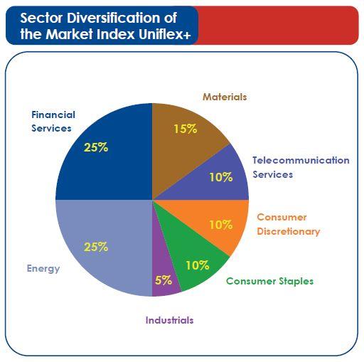 Отрасли, включённые в Market Index Uniflex+