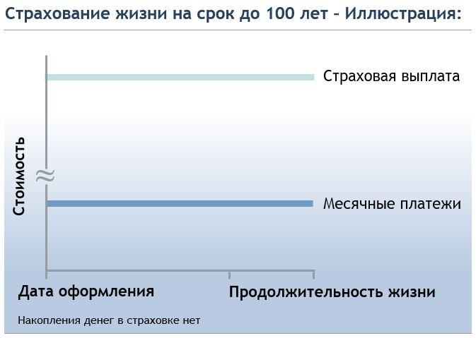 Страхование жизни на срок до 100 лет