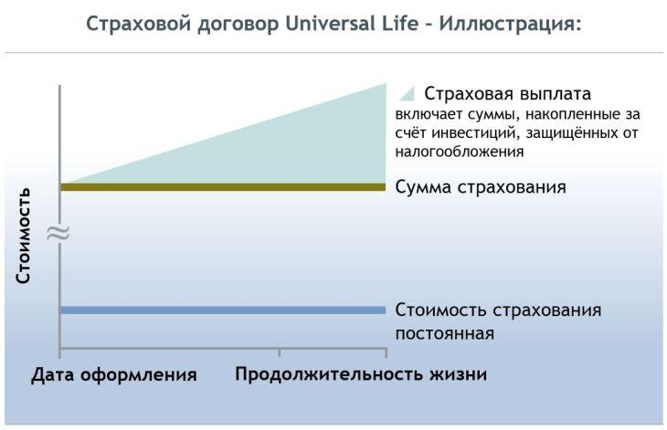 Страховой договор Universal Life