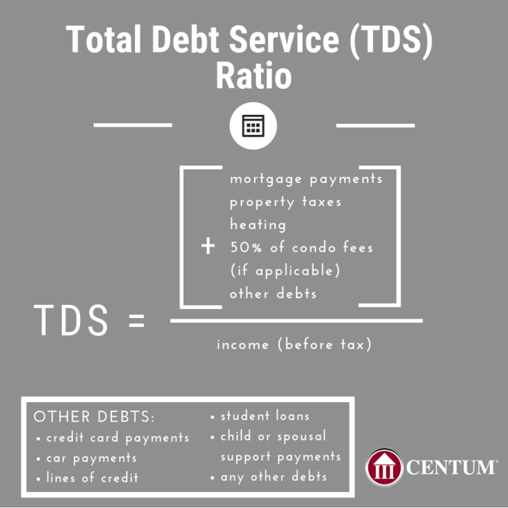 Total Debt Service (TDS) Ratio