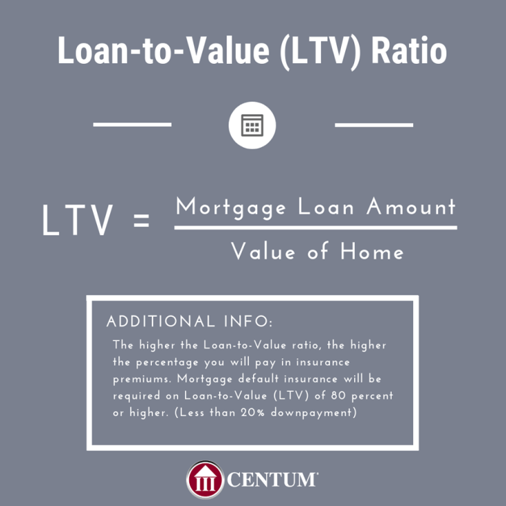 Loan-to-Value Ratio
