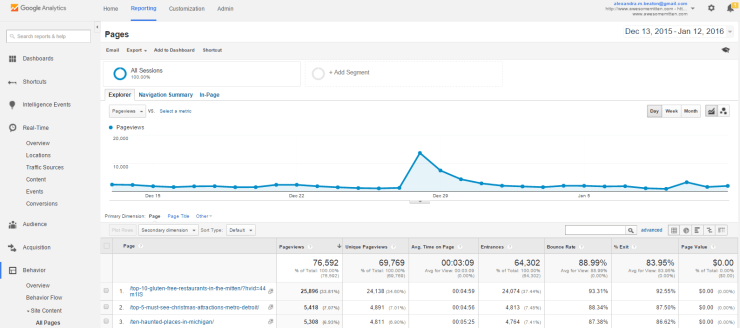 google analytics - 14 Online Tools to Get Your 2016 Started Right