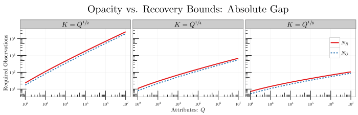 plot--opacity-vs-recovery-bound-absolute-gap