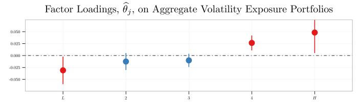 plot--ahxz06-table-1--factor-loadings