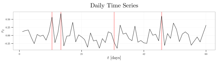 plot--why-use-wavelet-variance--daily-shocks--time-series--25jul2014