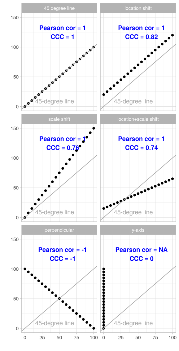 Figures of examples showing the effects of location and/or scale shift on Pearson correlation coefficient and on CCC.