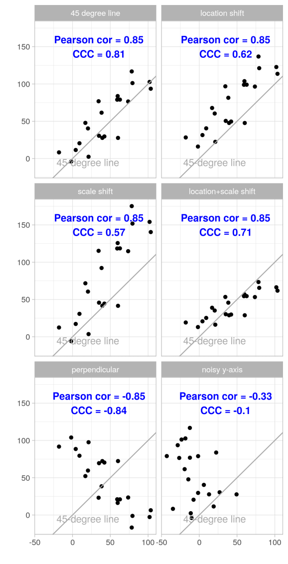 Figures of examples showing the effects of location and/or scale shift on Pearson correlation coefficient and on CCC, with addition of white noise to all observations.