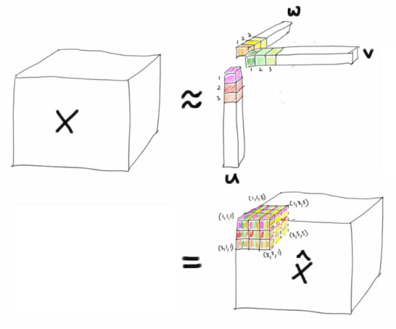 Rank-1 CP decomposition cartoon