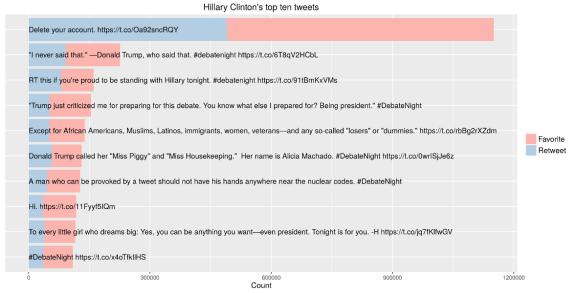 Visualization of Clinton's top ten tweets