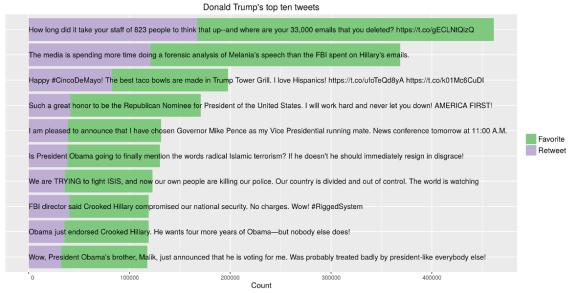 Visualization of Trump's top ten tweets