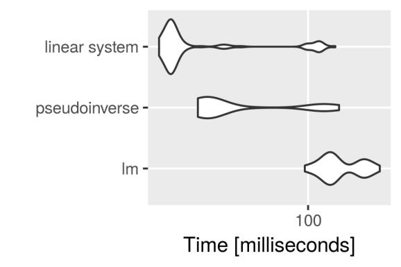 Microbenchmark results plot