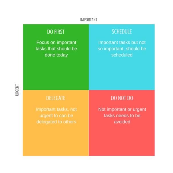 How to accomplish your goals matrix