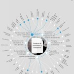 El IoT en la cadena de suministro