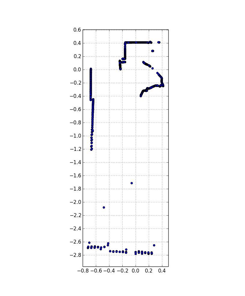 Reading Neato LIDAR Ranging Data with a BeagleBone Black