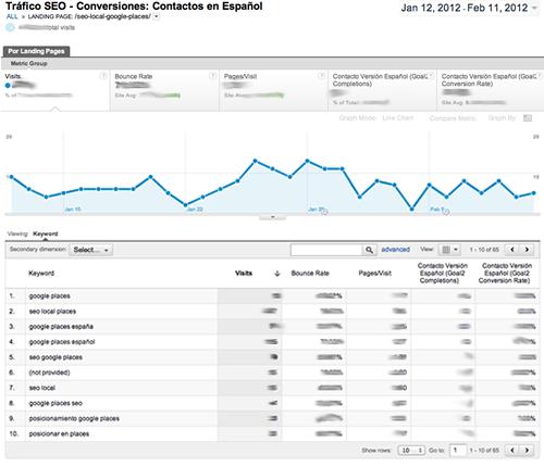 Trafico SEO y Conversiones por Pagina de Entrada - Google Analytics