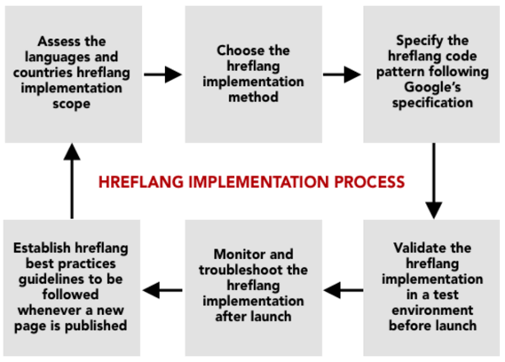 How to Implement hreflang: Following a 6 Steps Hreflang Implementation Process Guide