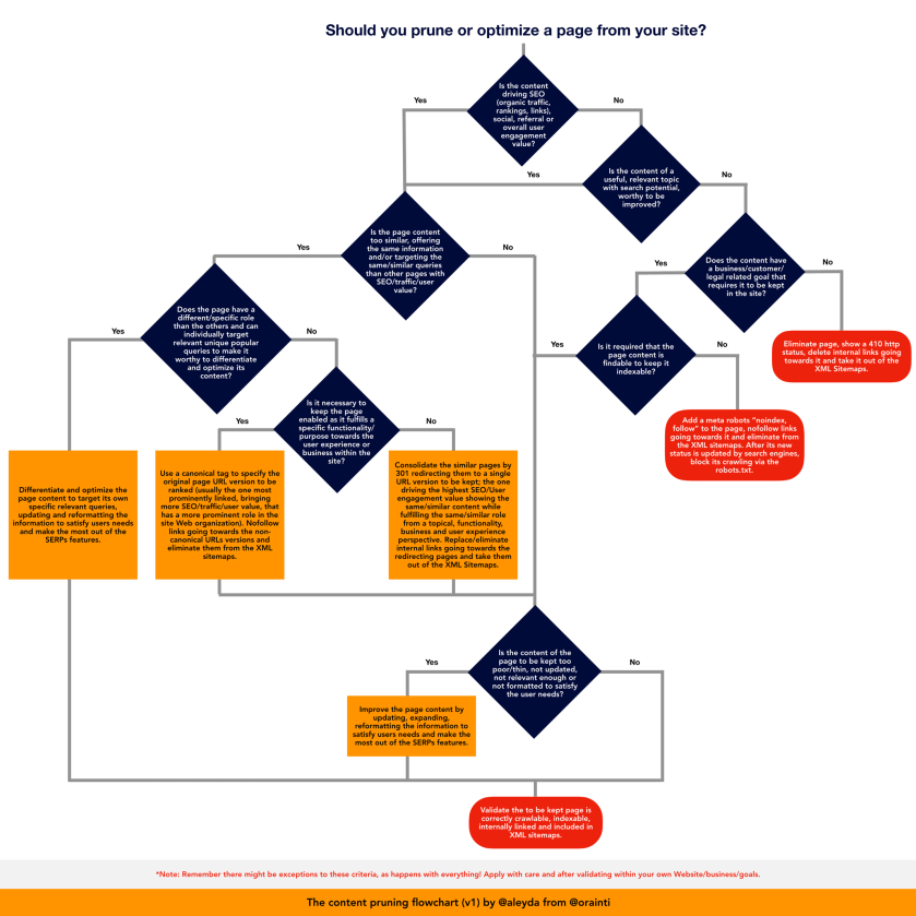 The Content Pruning Flowchart