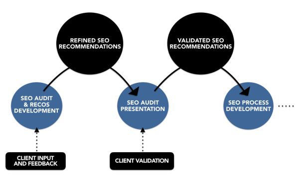 Validated SEO audits/recommendations