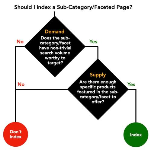 Faceted Pages Indexing Criteria