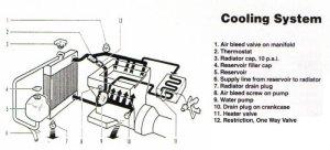 Coolant system diagram  Alfa Romeo Bulletin Board & Forums