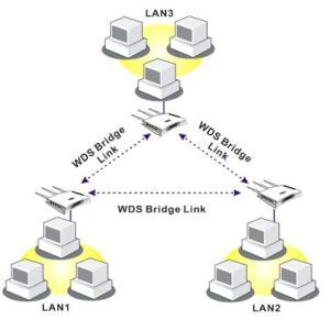 Bridge mode