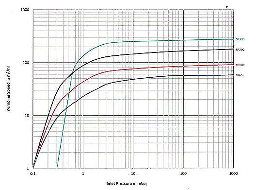 Single Stage Oil Lubricate Vacuum Pump, SP Series Vacuum