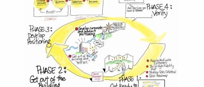 Business idea validation by Steve Blank