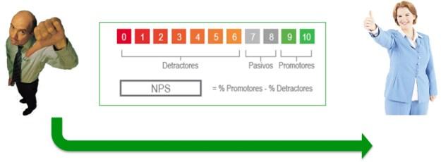 NPS + y -