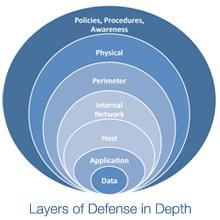 img_defense-in-depth