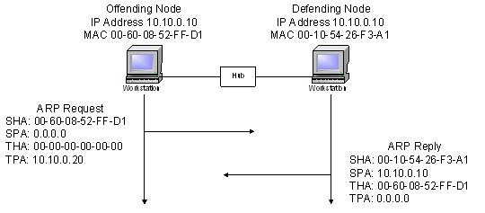 Cisco Switch causes duplicate IP address conflict errors on Windows