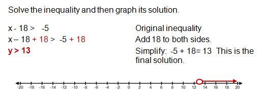 How To Solve Inequalities