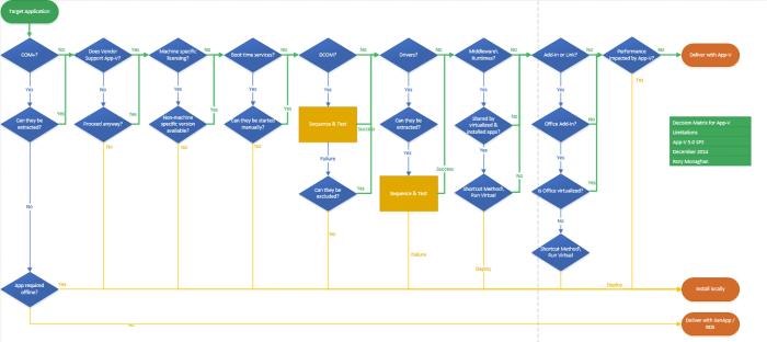 Decision matrix for App-V - Rory Monahagn