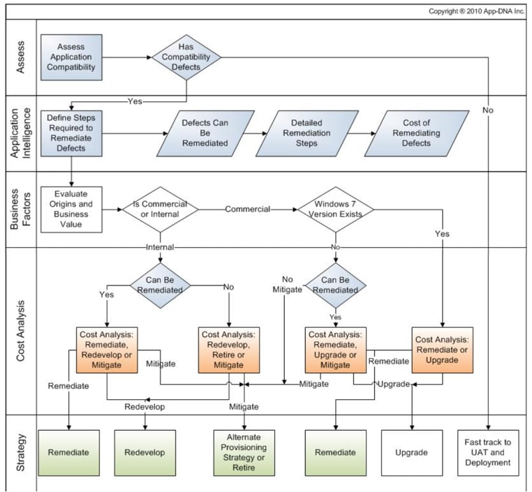 Application Readiness Flowchart Application Virtualization And